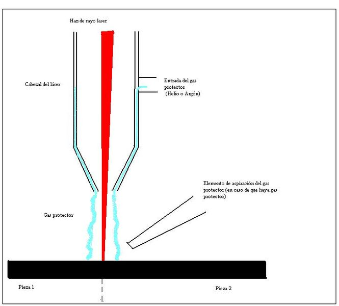 File:Soldadura por rayo laser - Dibujo.JPG