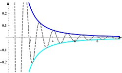 Squeeze theorem 2D graph with function.jpg