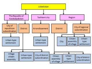 Subdivisions of Uzbekistan