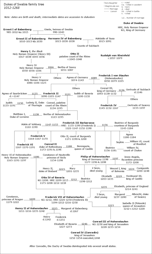 The Dukes of Swabia stem duchy family diagram