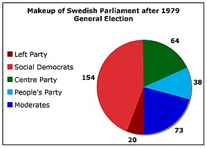 Swedish general election, 1979 - Image: Sweden 1979