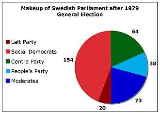 Swedish general election, 1979 - Image: Sweden 1979