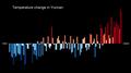 Temperature Bar Chart Asia-China-Yunnan-1901-2020--2021-07-13.png