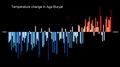 Temperature Bar Chart Asia-Russia-Aga Buryat-1901-2020--2021-07-13.png