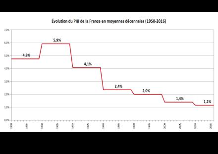 evolution pib francais volume depuis 1979