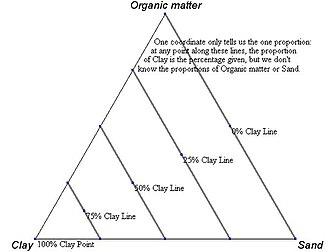 Ternary plot - Image: Ternary.example.axis .2