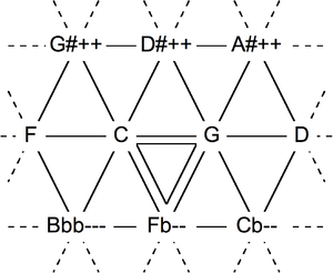Schismatic temperament - Tonnetz for Pythagorean tuning (above) and schismatic temperament (below)