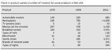 Disadvantages concentric diversification strategy