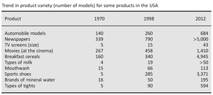 Diversification (marketing strategy) - Image: Trend in product variety for some models in the USA
