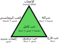 Triangular Theory of Love-ar.png