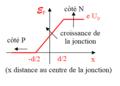Trous dans diode à jonction hors branchement - diagramme d'énergie potentielle.png