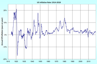 Inflation - Price inflation (CPI year-on-year) in the United States from 1914 to 2018.
