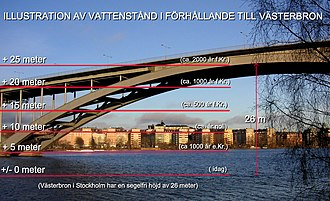 History of Stockholm - Illustration of historical waterlevels in the Stockholm region, using the Västerbron bridge.