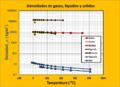 Variacion de la densidad con T solidos liquidos y gases.png