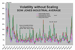 English: Compare Dow Jones volatility of month...