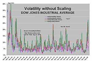 English: Compare Dow Jones volatility of month...