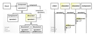 Decorator pattern - Image: W3s Design Decorator Design Pattern UML