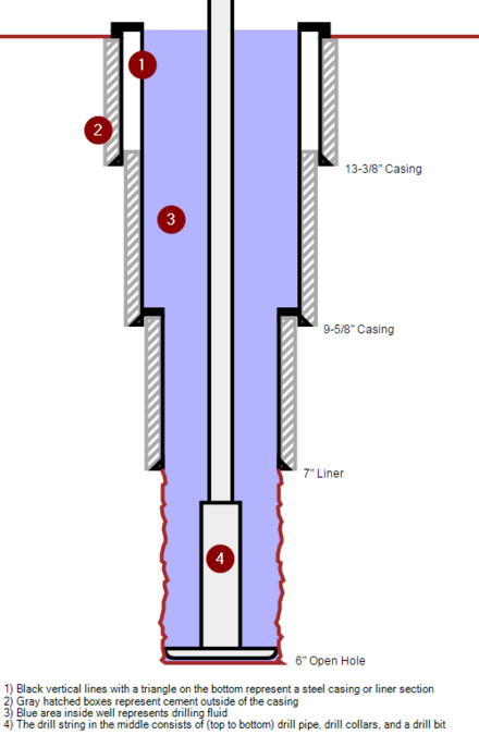 An Annotated Schematic Of An Oil Well During A Drilling Phase