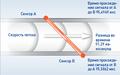 Принцип ультразвукового измерения расхода.png