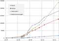 20120615-bayernmoodle-statistik.png
