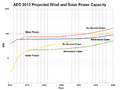 AEO 2013 Projection for US Wind and Solar-semilog.png
