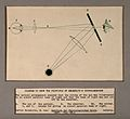 A diagram to show the principle of Helmholtz's ophthalmoscop Wellcome V0015924.jpg