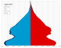 Algeria single age population pyramid 2020.png