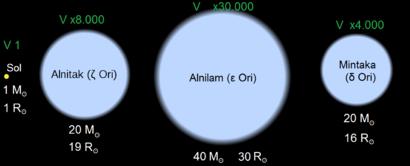 Comparación de las estrellas del Cinturón de Orión respecto al Sol