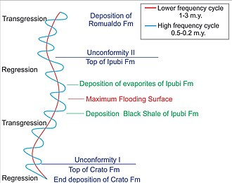 Crato Formation - Lake level cyclicity in the Santana Group
