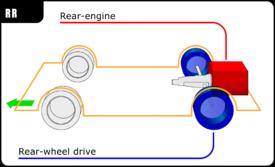 Automobile layout  Wikipedia