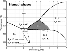 bismuth wikipedia. Black Bedroom Furniture Sets. Home Design Ideas