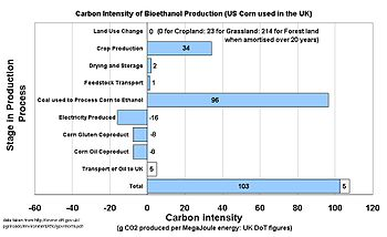 uk government calculation of carbon intensity of corn bioethanol grown in  the us and burnt in the uk