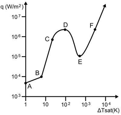 Boiling curve with units of thermal.PNG