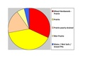 Brookings Co SD Pie Chart No Text Version.pdf