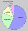 Bsd distributions usage pie.png