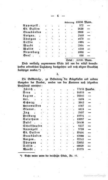 File:Bundesvertrag zwischen den XXII Kantonen der Schweiz 1815.djvu