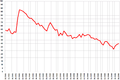 Bush approval ratings line graph.png