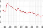 Los grados de aprobación de Bush desde febrero de 2001 hasta el junio de 2006. Desde los atentados del 11 de septiembre de 2001 y la invasión de Iraq de 2003, estos números han disminuido constantemente.