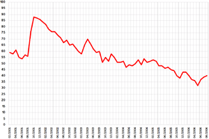 Bush approval ratings line graph