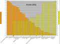 C1Tonnes de CO2 émis par habitant et population mondiale cumulé en 2002.png
