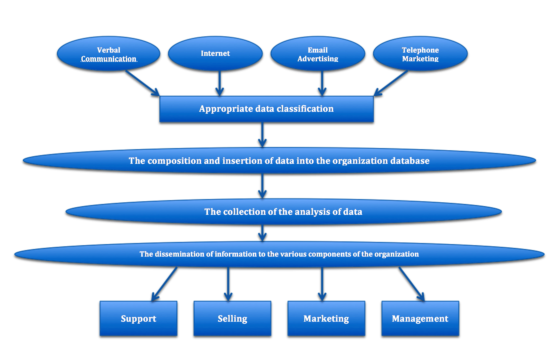 customer relationship management system Definition of customer relationship management (crm): a management  philosophy  it integrates back and front office systems to create a database of  customer.