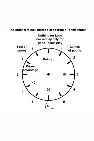 Tennis scoring system - An illustration of a possible 'clock face' method of tennis scoring, from which the modern system may have evolved.