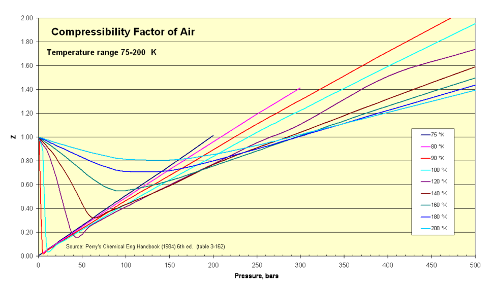 Compressibility Factor of Air 75-200 K