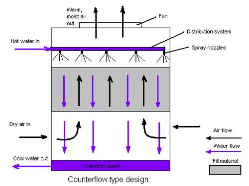 نحوه برخورد هوا با آب در یک برج خنک کن با جریان مخالف