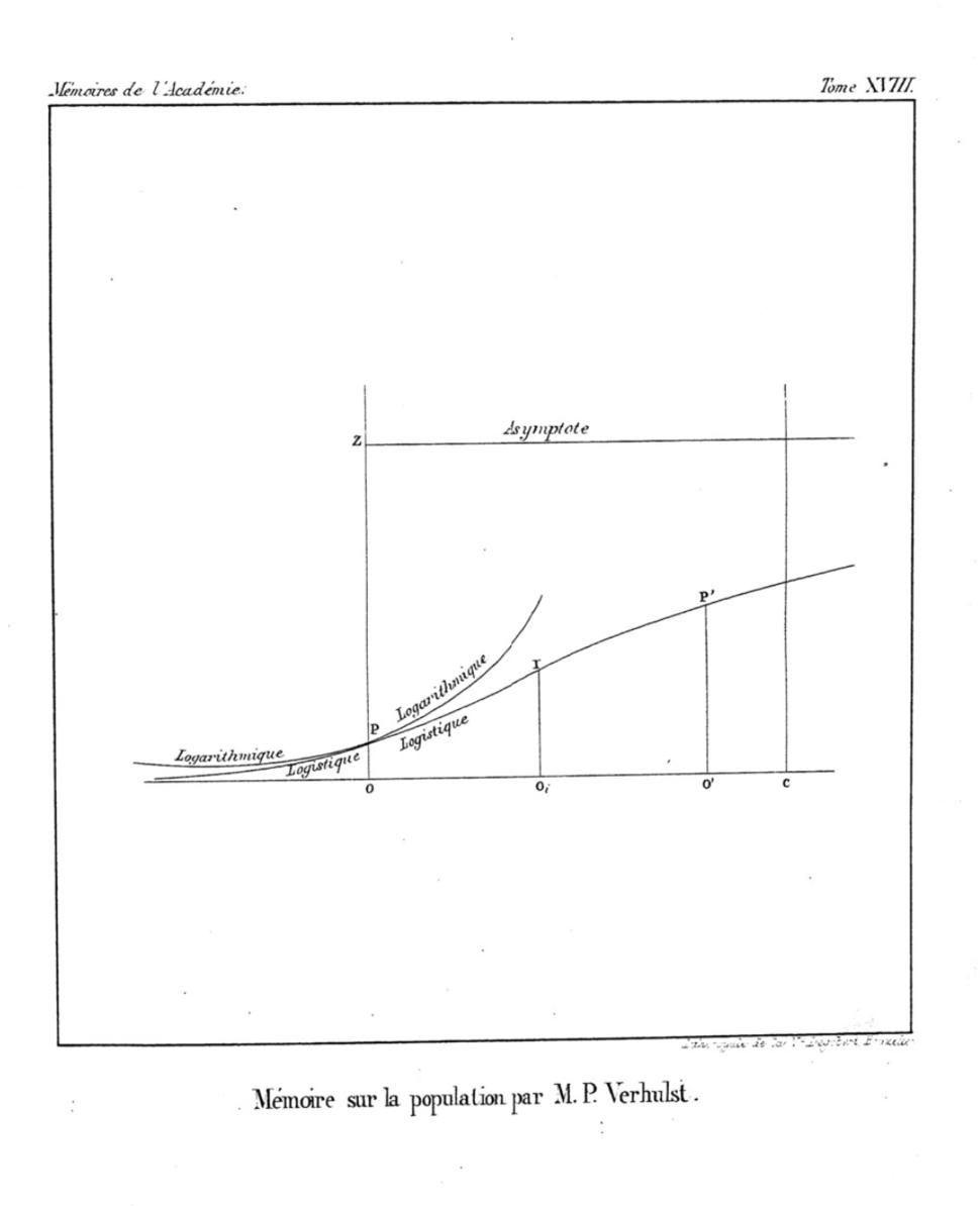 Courbe logistique, Verhulst, 1845