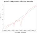 Croissance PIB par habitant France.png