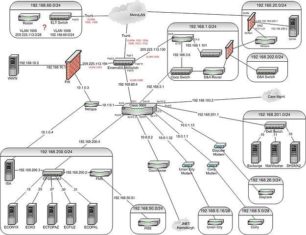 filedhs network topologyjpg wikipedia