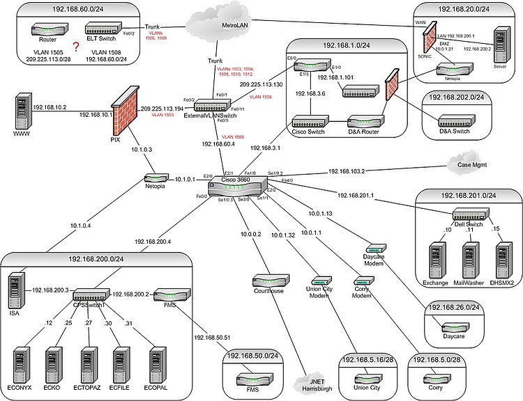 DHS Network Topology.jpg