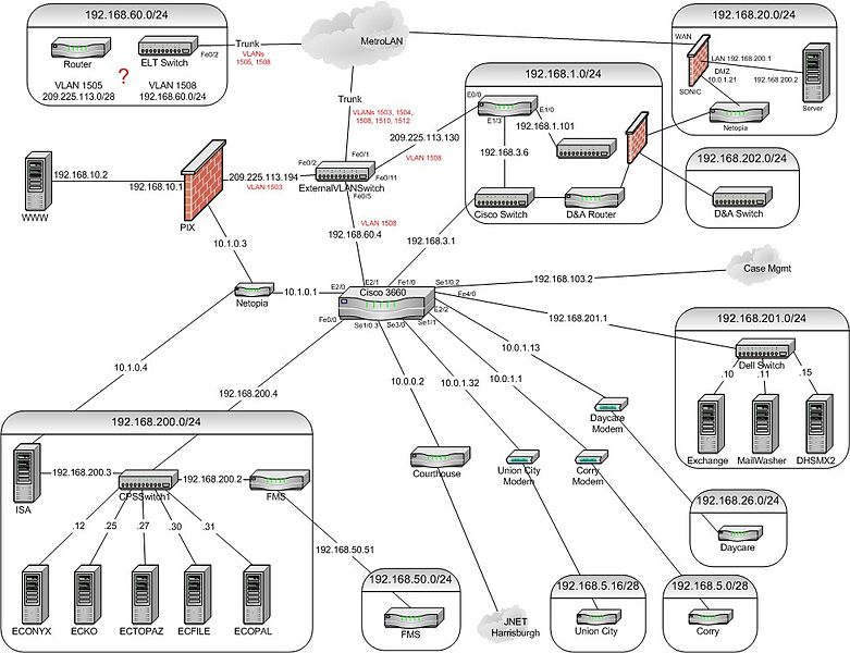 File dhs network wikimedia commons for Home lan architecture