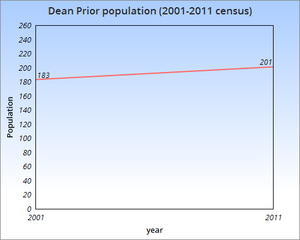 Dean Prior - Dean Prior parish population, 2001–2011